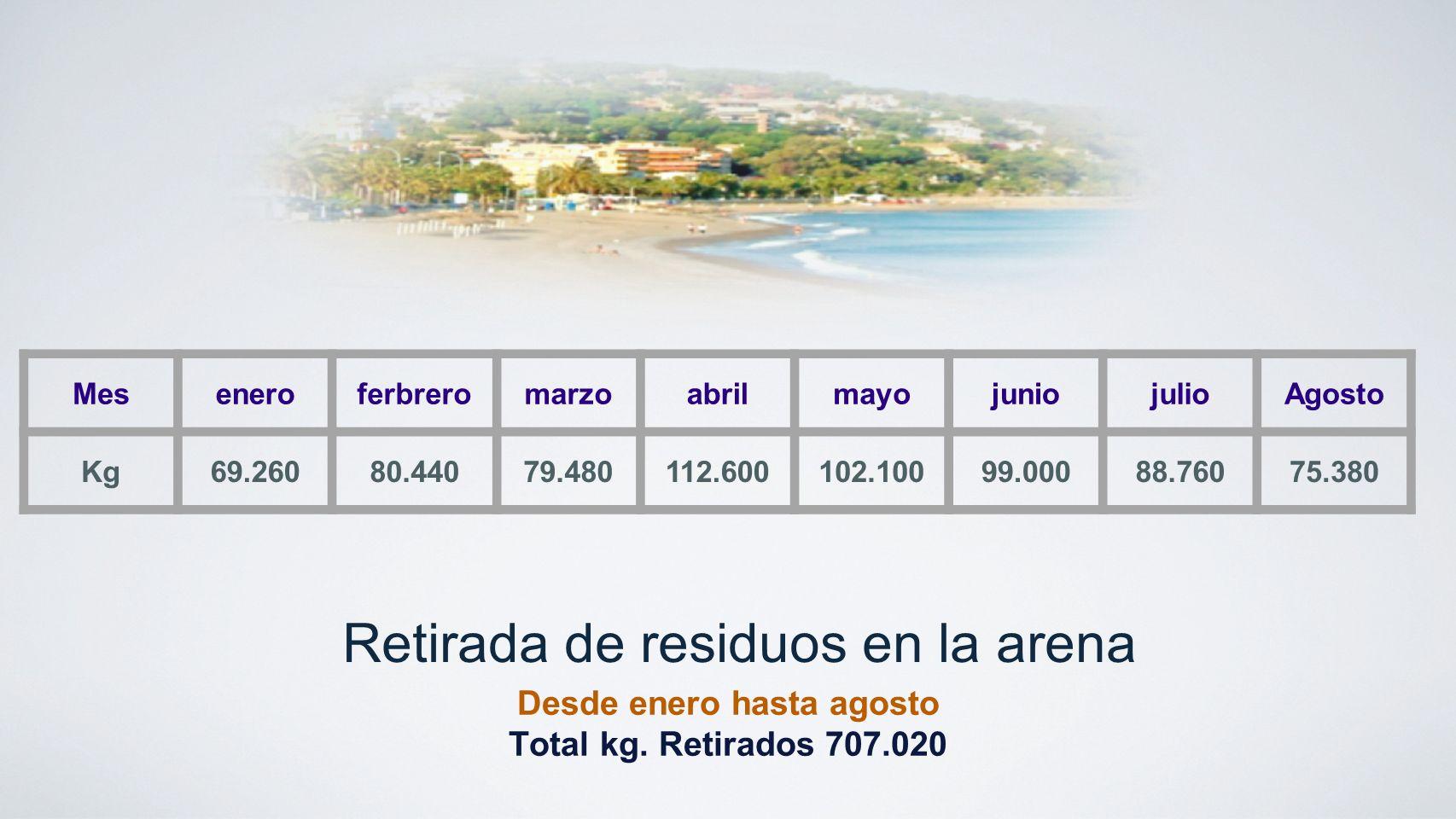 Retirada de residuos en la arena Desde enero hasta agosto Total kg. Retirados 707.020 MeseneroferbreromarzoabrilmayojuniojulioAgosto Kg69.26080.44079.