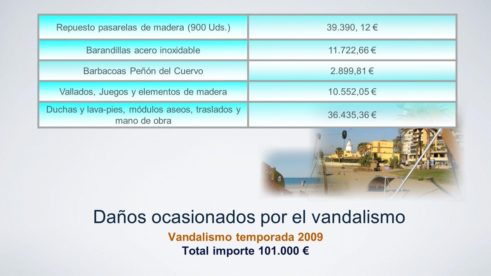 Daños ocasionados por el vandalismo Vandalismo temporada 2009 Total importe 101.000 Repuesto pasarelas de madera (900 Uds.)39.390, 12 Barandillas acer