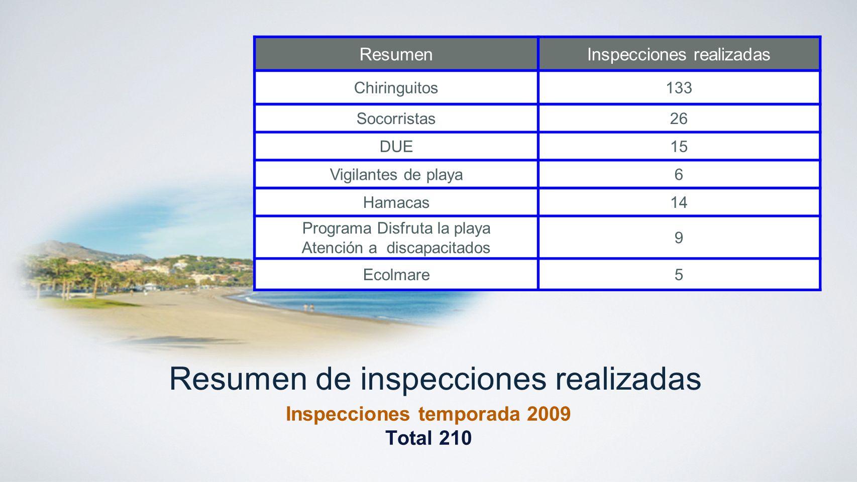 Resumen de inspecciones realizadas Inspecciones temporada 2009 Total 210 ResumenInspecciones realizadas Chiringuitos133 Socorristas26 DUE15 Vigilantes
