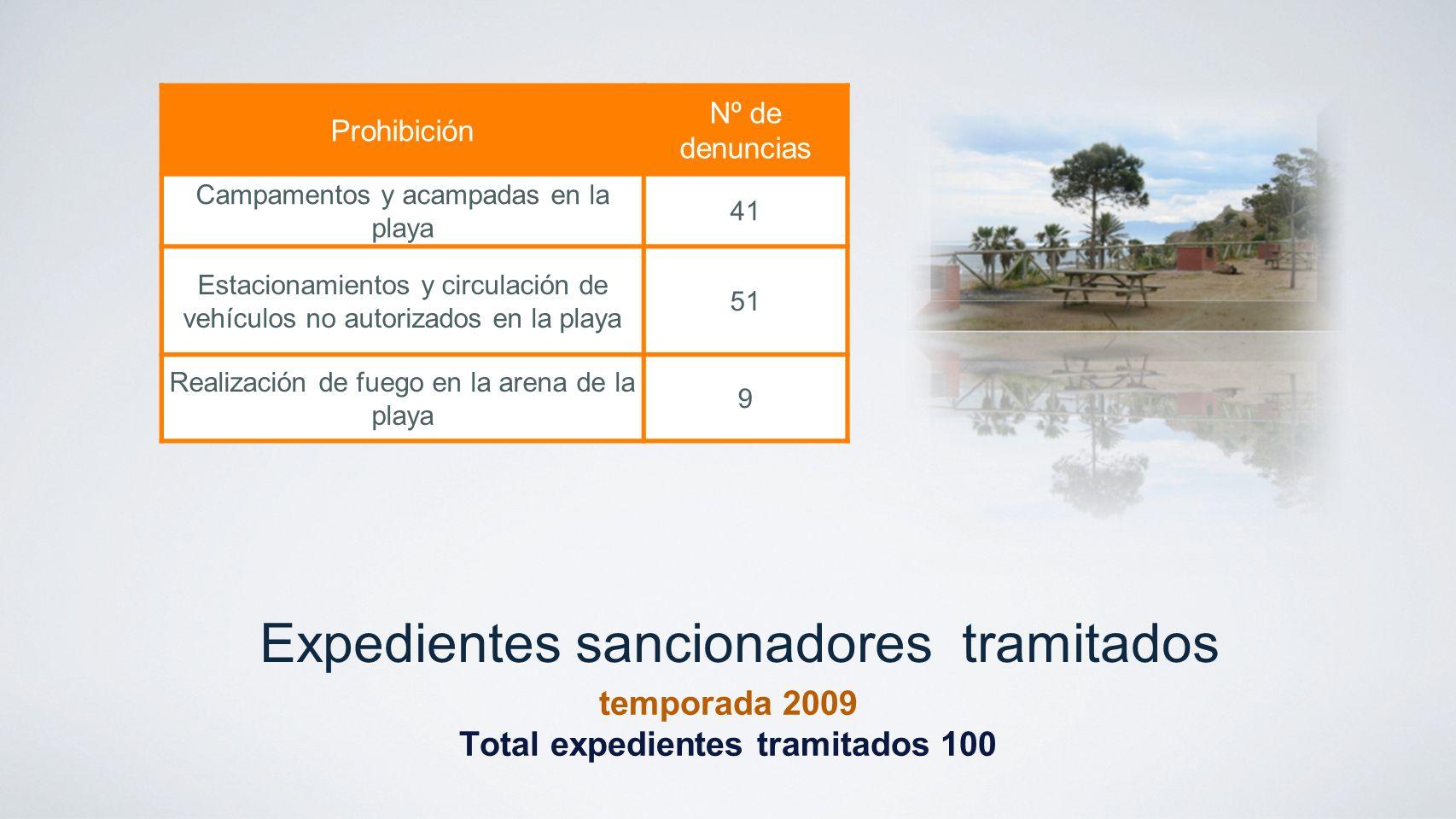 Expedientes sancionadores tramitados temporada 2009 Total expedientes tramitados 100 Prohibición Nº de denuncias Campamentos y acampadas en la playa 4