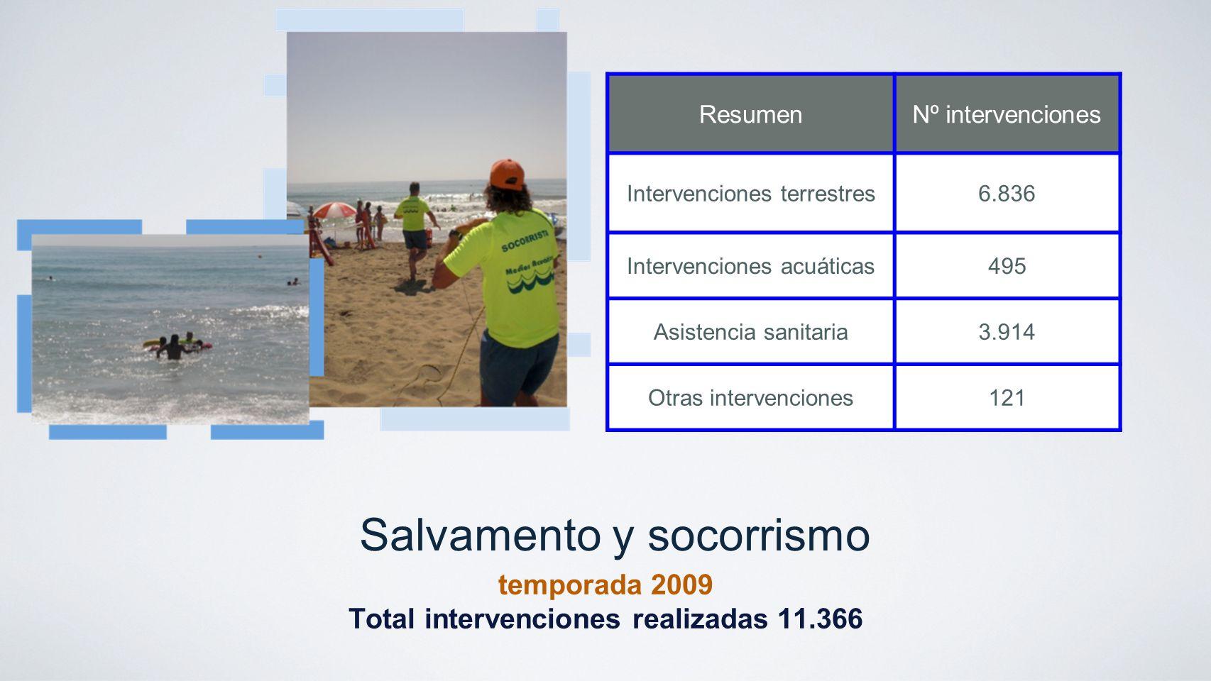 Salvamento y socorrismo temporada 2009 Total intervenciones realizadas 11.366 ResumenNº intervenciones Intervenciones terrestres6.836 Intervenciones a
