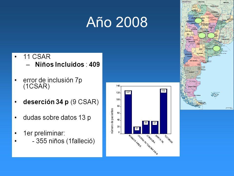 Año 2008 11 CSAR – Niños Incluidos : 409 error de inclusión 7p (1CSAR) deserción 34 p (9 CSAR) dudas sobre datos 13 p 1er preliminar: - 355 niños (1falleció)
