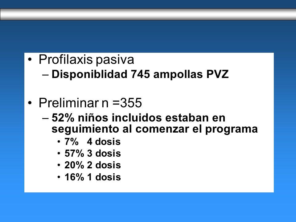 Profilaxis pasiva –Disponiblidad 745 ampollas PVZ Preliminar n =355 –52% niños incluidos estaban en seguimiento al comenzar el programa 7% 4 dosis 57% 3 dosis 20% 2 dosis 16% 1 dosis