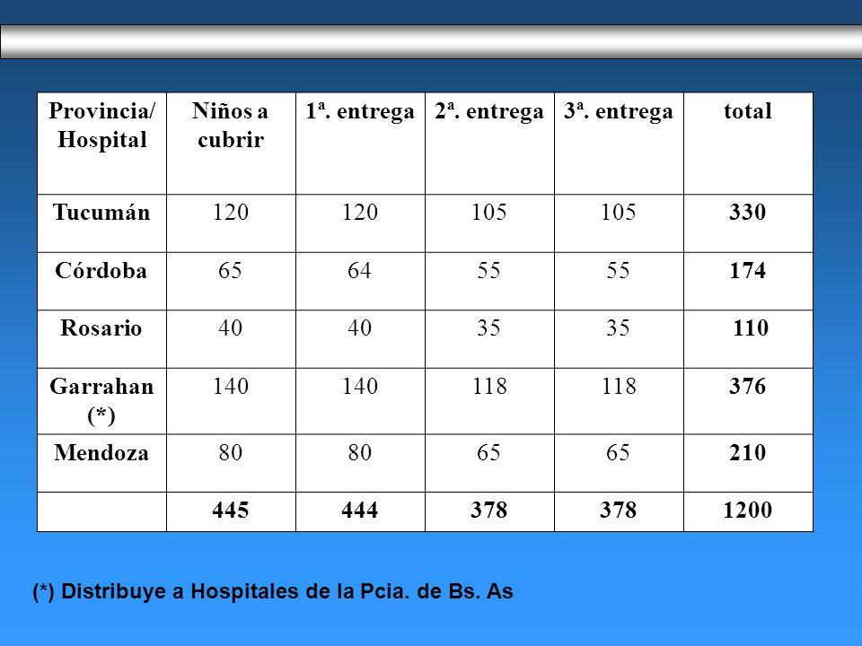 Provincia/ Hospital Niños a cubrir 1ª.entrega2ª. entrega3ª.