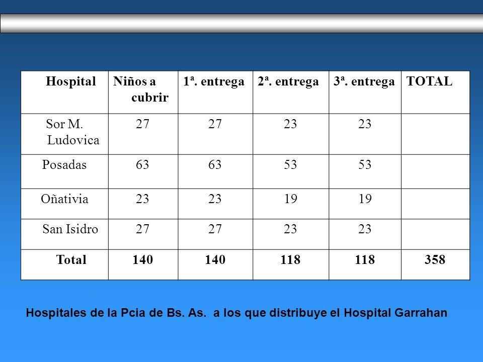 HospitalNiños a cubrir 1ª.entrega2ª. entrega3ª. entregaTOTAL Sor M.