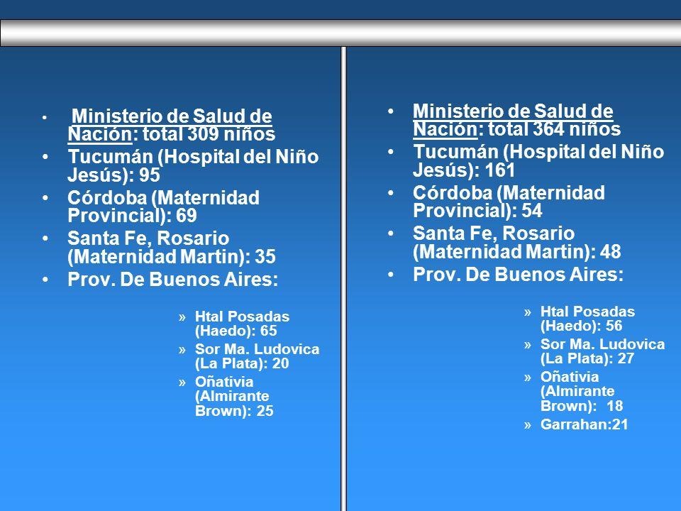 Ministerio de Salud de Nación: total 309 niños Tucumán (Hospital del Niño Jesús): 95 Córdoba (Maternidad Provincial): 69 Santa Fe, Rosario (Maternidad Martin): 35 Prov.
