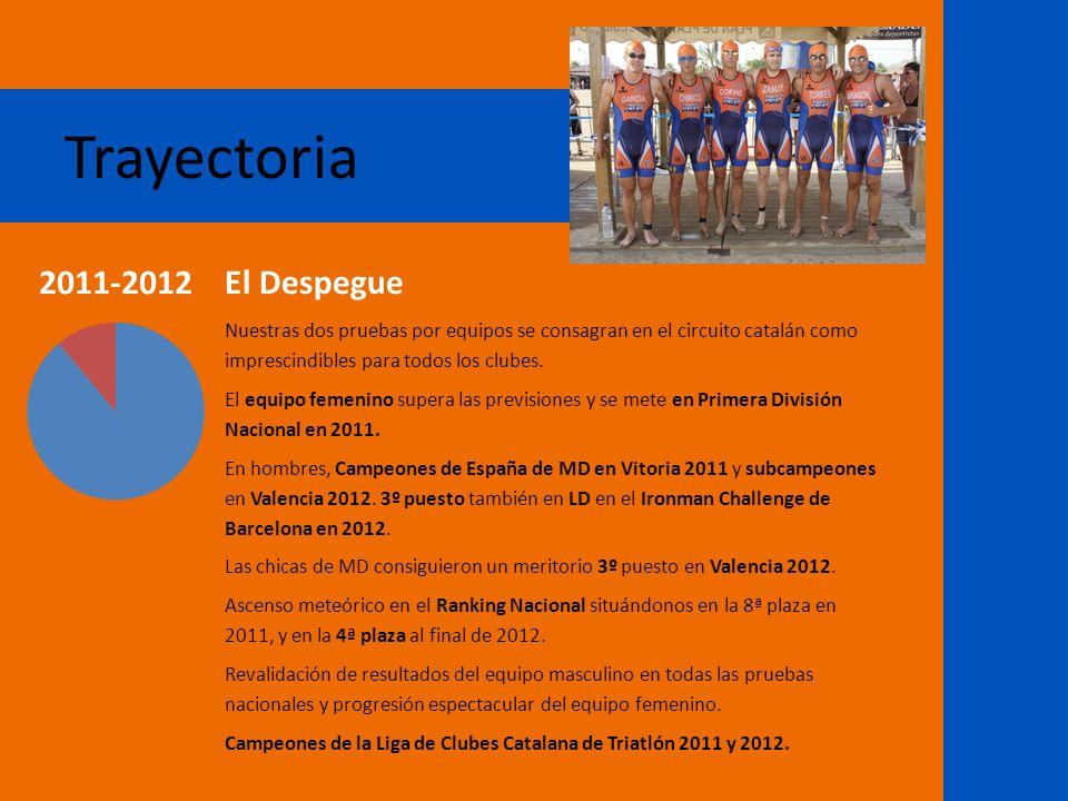 Trayectoria El Despegue Nuestras dos pruebas por equipos se consagran en el circuito catalán como imprescindibles para todos los clubes. El equipo fem