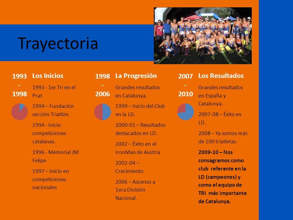 Trayectoria Los Inicios 1993 - 1er Tri en el Prat 1994 – Fundación sección Triatlón. 1994 - Inicio competiciones catalanas. 1996 - Memorial JM Felipe