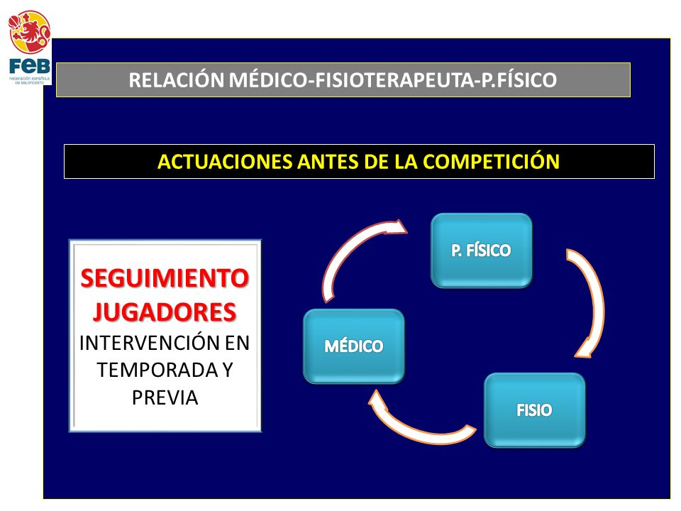 RELACIÓN MÉDICO-FISIOTERAPEUTA-P.FÍSICO ACTUACIONES ANTES DE LA COMPETICIÓN SEGUIMIENTO JUGADORES INTERVENCIÓN EN TEMPORADA Y PREVIA