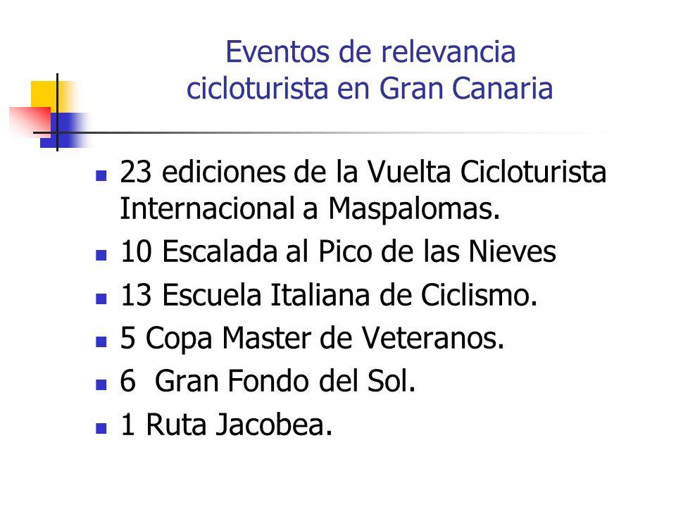 Eventos de relevancia cicloturista en Gran Canaria 23 ediciones de la Vuelta Cicloturista Internacional a Maspalomas. 10 Escalada al Pico de las Nieve