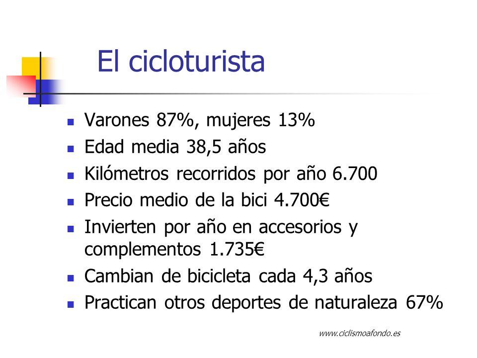 El cicloturista Varones 87%, mujeres 13% Edad media 38,5 años Kilómetros recorridos por año 6.700 Precio medio de la bici 4.700 Invierten por año en accesorios y complementos 1.735 Cambian de bicicleta cada 4,3 años Practican otros deportes de naturaleza 67% www.ciclismoafondo.es