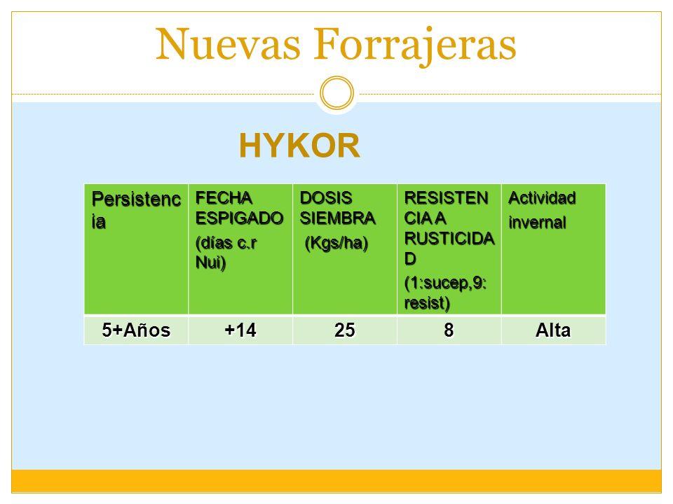 Nuevas Forrajeras Persistenc ia FECHA ESPIGADO (días c.r Nui) DOSIS SIEMBRA (Kgs/ha) (Kgs/ha) RESISTEN CIA A RUSTICIDA D (1:sucep,9: resist) Actividad