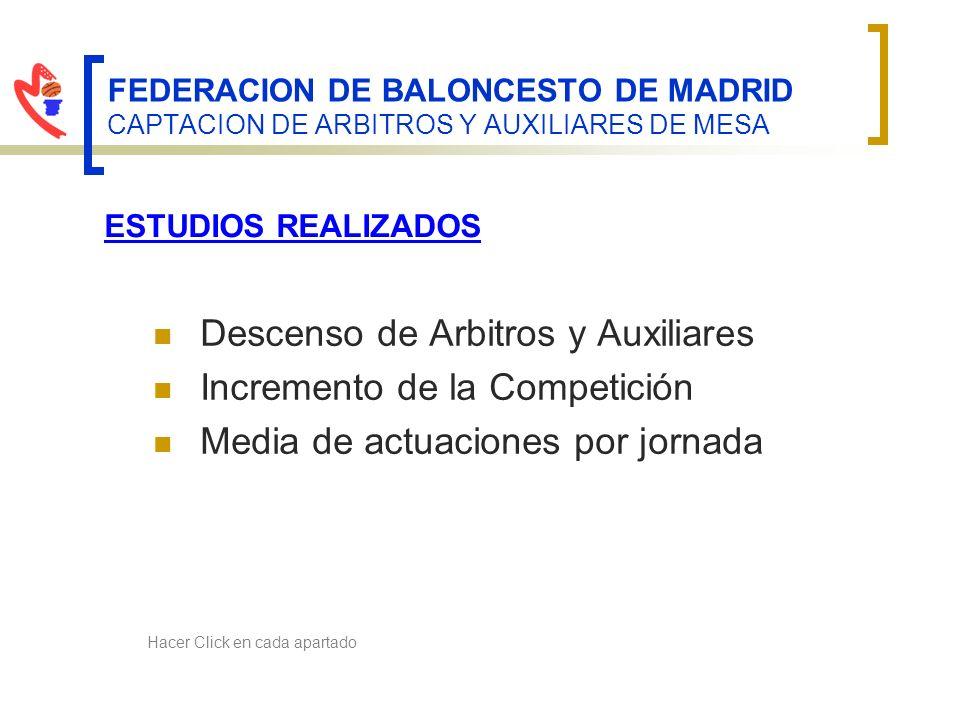 FEDERACION DE BALONCESTO DE MADRID CAPTACION DE ARBITROS Y AUXILIARES DE MESA Descenso de Arbitros y Auxiliares Incremento de la Competición Media de