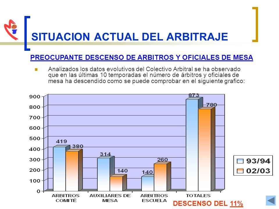 SITUACION ACTUAL DEL ARBITRAJE Analizados los datos evolutivos del Colectivo Arbitral se ha observado que en las últimas 10 temporadas el número de ár