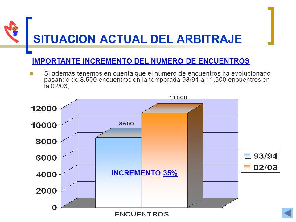 SITUACION ACTUAL DEL ARBITRAJE MEDIA DE ACTUACION POR ARBITROS Y AUXILIARES COMITE INCREMENTO DEL 50% INCREMENTO DEL 35% COMPETICION ACTUACIONES ARBITROS