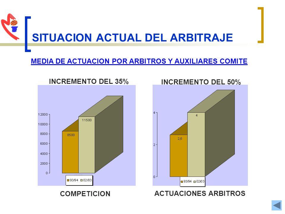 SITUACION ACTUAL DEL ARBITRAJE MEDIA DE ACTUACION POR ARBITROS Y AUXILIARES COMITE INCREMENTO DEL 50% INCREMENTO DEL 35% COMPETICION ACTUACIONES ARBIT