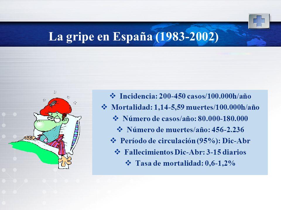 Incidencia: 200-450 casos/100.000h/año Mortalidad: 1,14-5,59 muertes/100.000h/año Número de casos/año: 80.000-180.000 Número de muertes/año: 456-2.236