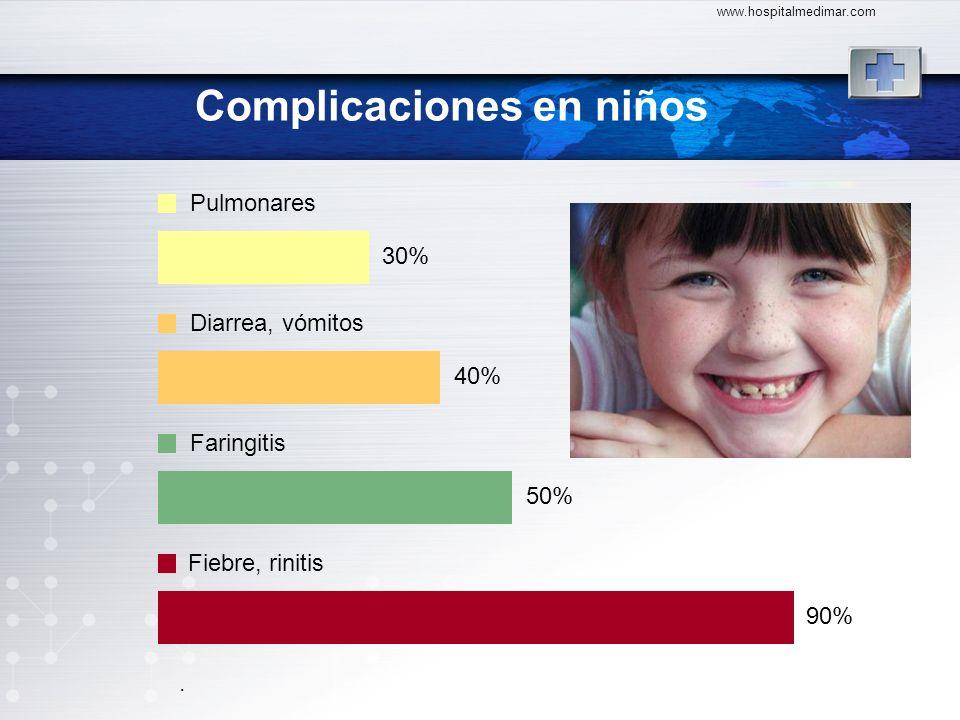 Complicaciones en niños www.hospitalmedimar.com 30% Pulmonares 40% Diarrea, vómitos 50% Faringitis 90% Fiebre, rinitis.