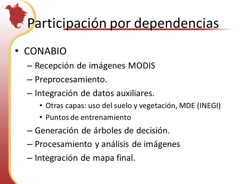 Participación por dependencias CONABIO – Recepción de imágenes MODIS – Preprocesamiento.