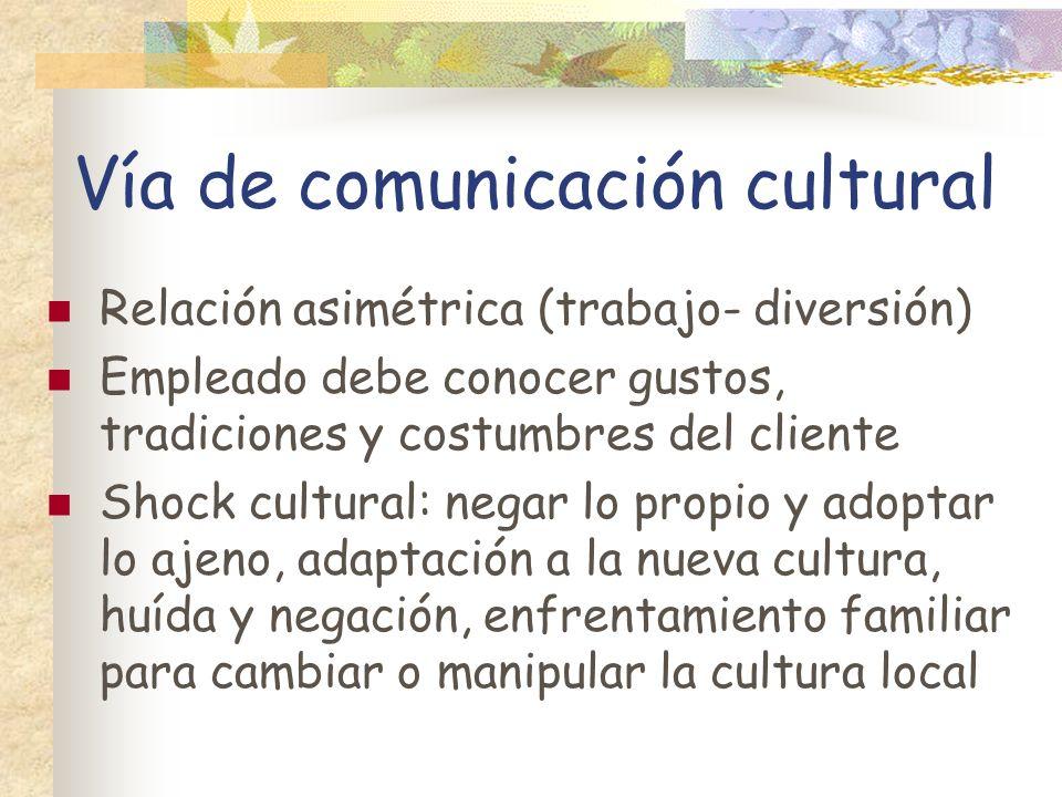 Vía de comunicación cultural Relación asimétrica (trabajo- diversión) Empleado debe conocer gustos, tradiciones y costumbres del cliente Shock cultura