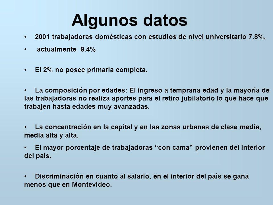 Algunos datos 2001 trabajadoras domésticas con estudios de nivel universitario 7.8%, actualmente 9.4% El 2% no posee primaria completa.