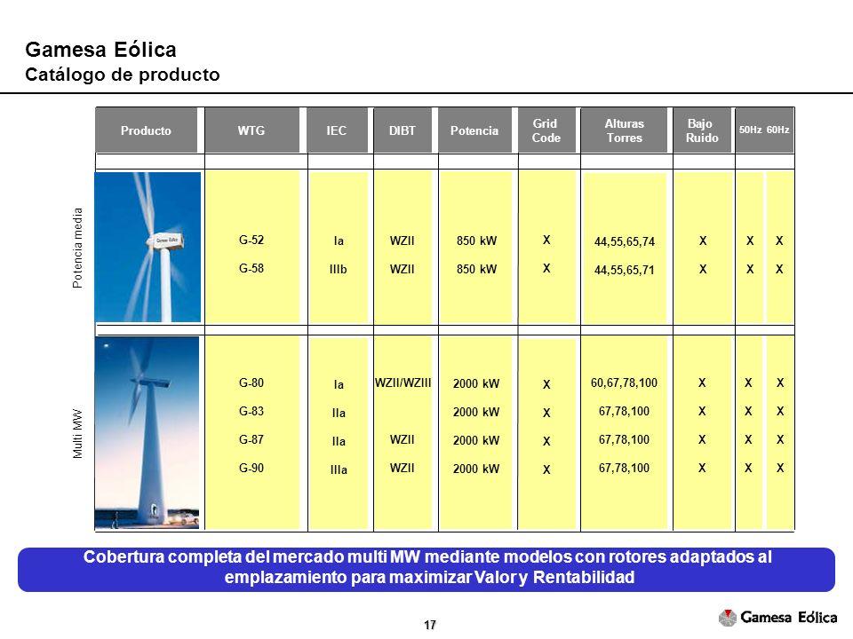 17 Gamesa Eólica Catálogo de producto Multi MW Potencia media Cobertura completa del mercado multi MW mediante modelos con rotores adaptados al emplazamiento para maximizar Valor y Rentabilidad ProductoWTGIECDIBTPotencia Grid Code Alturas Torres Bajo Ruido 50Hz 60Hz G-52 G-58 Ia IIIb WZII 850 kW XXXX 44,55,65,74 44,55,65,71 XXXX XXXX G-80 G-83 G-87 G-90 Ia IIa IIIa WZII/WZIII WZII 2000 kW XXXXXXXX 60,67,78,100 67,78,100 XXXXXXXX XXXXXXXX XXXX XXXXXXXX