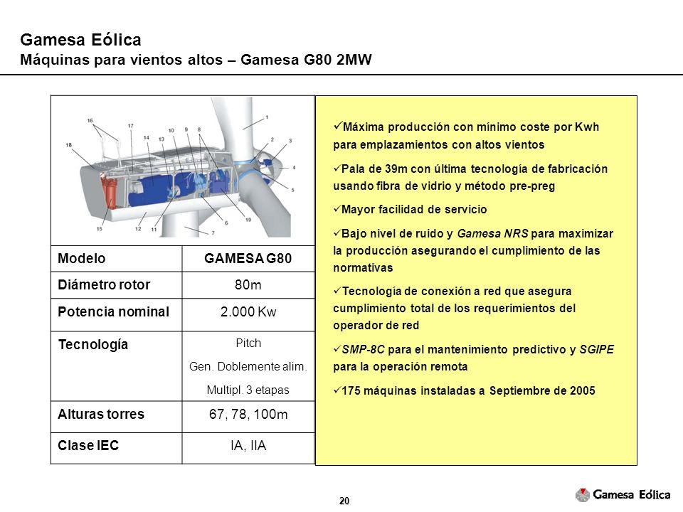 20 ModeloGAMESA G80 Diámetro rotor80m Potencia nominal2.000 Kw Tecnología Pitch Gen.