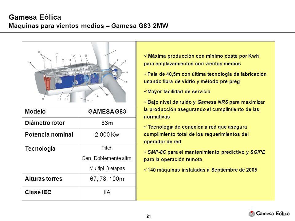 21 Gamesa Eólica Máquinas para vientos medios – Gamesa G83 2MW ModeloGAMESA G83 Diámetro rotor83m Potencia nominal2.000 Kw Tecnología Pitch Gen.