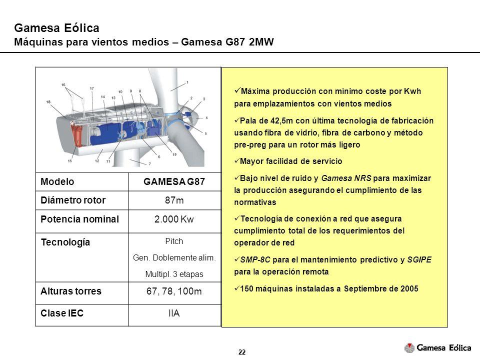 22 Gamesa Eólica Máquinas para vientos medios – Gamesa G87 2MW ModeloGAMESA G87 Diámetro rotor87m Potencia nominal2.000 Kw Tecnología Pitch Gen.