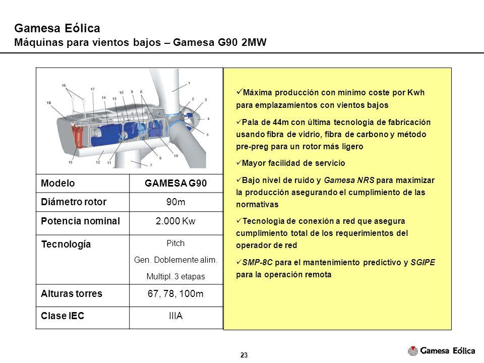23 ModeloGAMESA G90 Diámetro rotor90m Potencia nominal2.000 Kw Tecnología Pitch Gen.