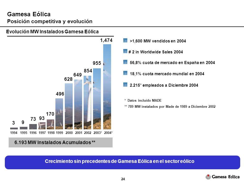 24 Gamesa Eólica Posición competitiva y evolución 3 9 73 93 170 496 628 649 854 955 1994199519961997199819992000200120022003*2004* 1,474 Crecimiento sin precedentes de Gamesa Eólica en el sector eólico Evolución MW Instalados Gamesa Eólica 6.193 MW Instalados Acumulados ** 56,8% cuota de mercado en España en 2004 18,1% cuota mercado mundial en 2004 2.215* empleados a Diciembre 2004 >1,600 MW vendidos en 2004 # 2 in Worldwide Sales 2004 * Datos incluído MADE ** 789 MW instalados por Made de 1989 a Diciembre 2002