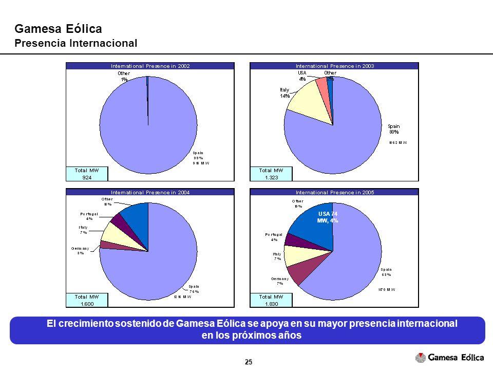 25 Gamesa Eólica Presencia Internacional USA 74 MW, 4% El crecimiento sostenido de Gamesa Eólica se apoya en su mayor presencia internacional en los próximos años