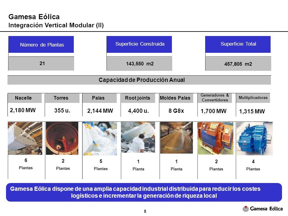 8 Gamesa Eólica Integración Vertical Modular (II) Número de Plantas 21 143,550 m2 457,805 m2 2,180 MW 355 u.