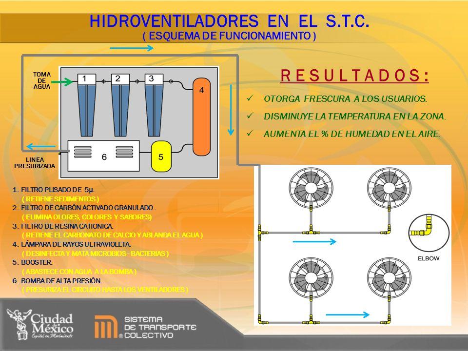 HIDROVENTILADORES EN EL S.T.C. ( ESQUEMA DE FUNCIONAMIENTO ) 1. FILTRO PLISADO DE 5μ. ( RETIENE SEDIMENTOS ) 2. FILTRO DE CARBÓN ACTIVADO GRANULADO. (