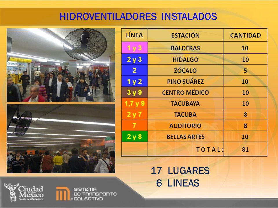 LÍNEAESTACIÓNCANTIDAD 1 y 3 BALDERAS10 2 y 3 HIDALGO10 2 ZÓCALO5 1 y 2 PINO SUÁREZ10 3 y 9 CENTRO MÉDICO10 1,7 y 9 TACUBAYA10 2 y 7 TACUBA8 7 AUDITORI