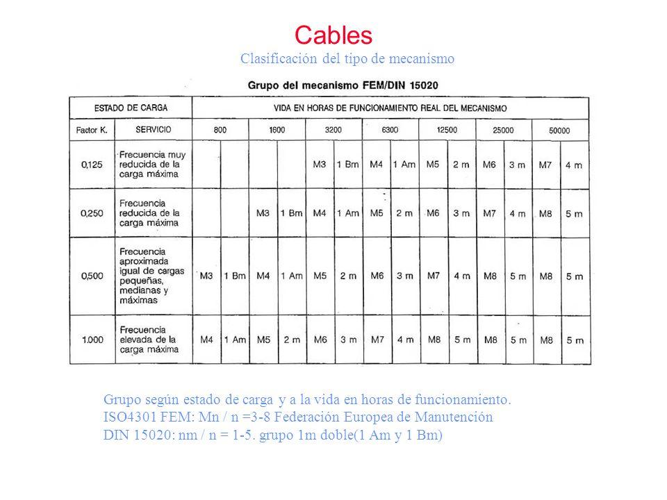 Clasificación del tipo de mecanismo Cables Grupo según estado de carga y a la vida en horas de funcionamiento. ISO4301 FEM: Mn / n =3-8 Federación Eur