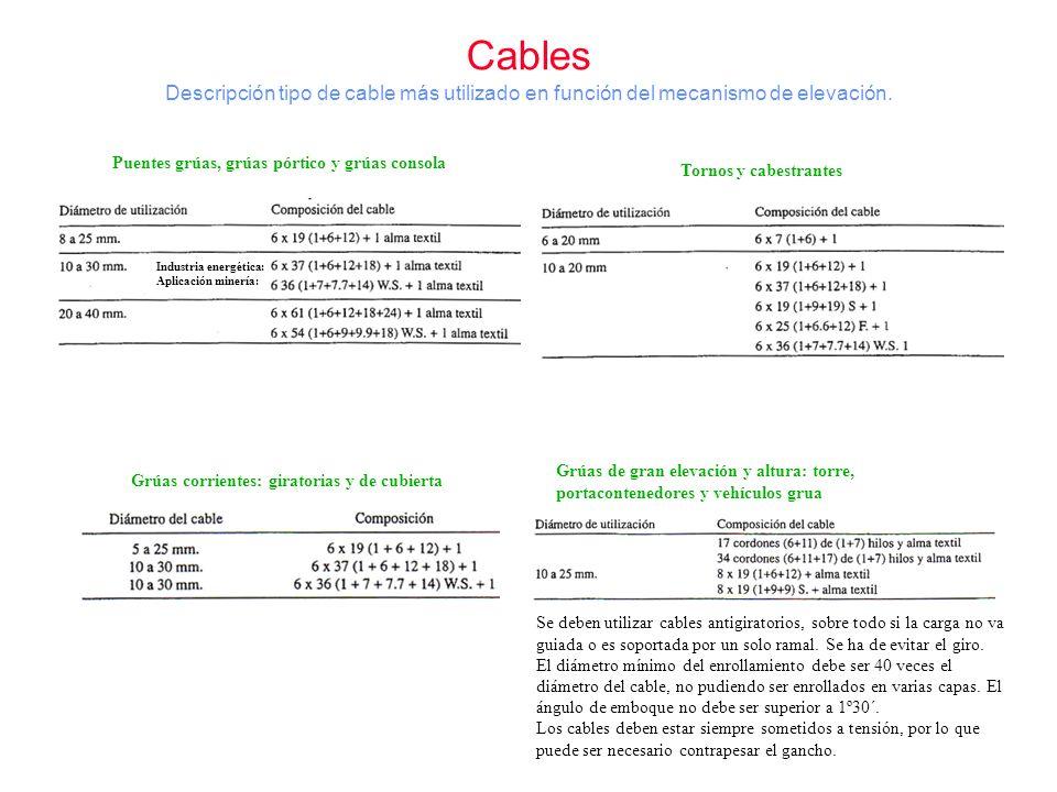 Descripción tipo de cable más utilizado en función del mecanismo de elevación. Tornos y cabestrantes Grúas corrientes: giratorias y de cubierta Puente