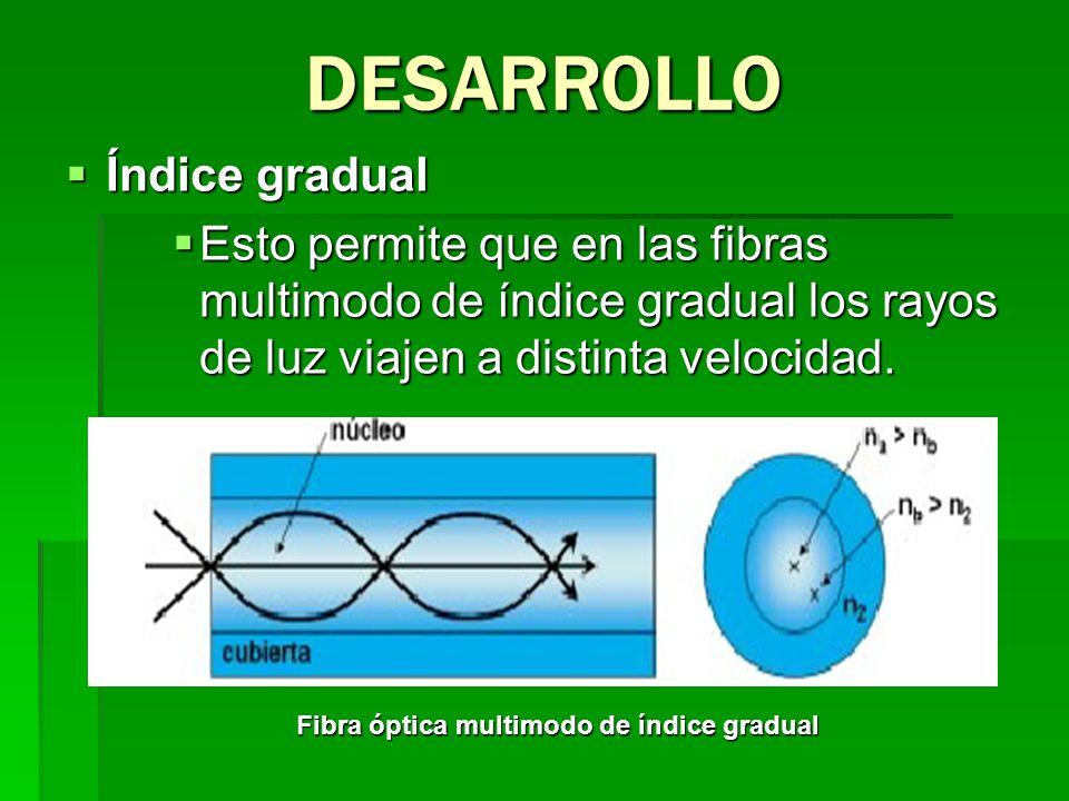 Índice gradual Índice gradual Esto permite que en las fibras multimodo de índice gradual los rayos de luz viajen a distinta velocidad. Esto permite qu