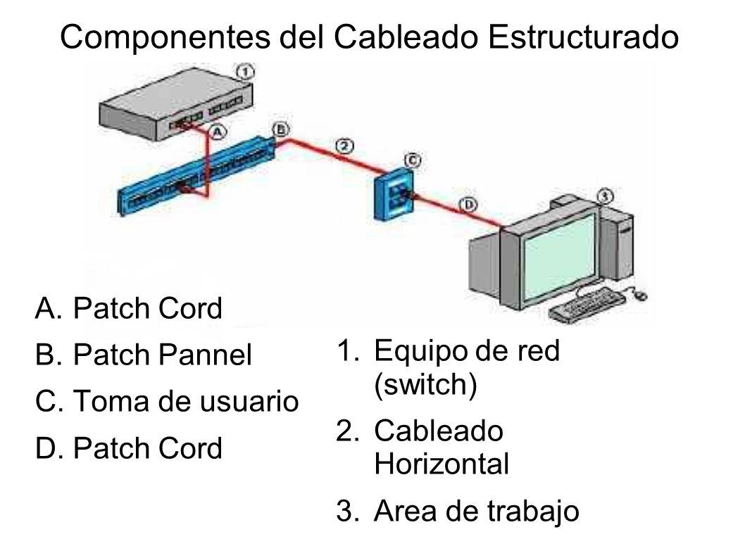 Componentes del Cableado Estructurado A.Patch Cord B.Patch Pannel C.Toma de usuario D.Patch Cord 1.Equipo de red (switch) 2.Cableado Horizontal 3.Area