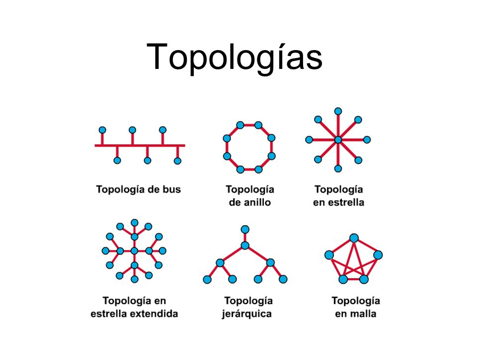 Topologías