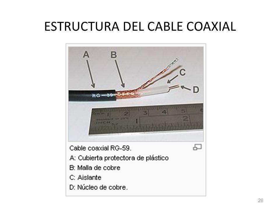 ESTRUCTURA DEL CABLE COAXIAL 28