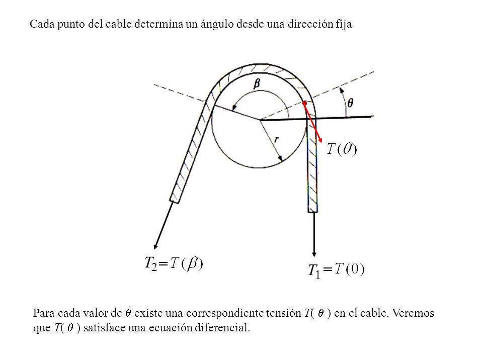 T 2 T 1 Cada punto del cable determina un ángulo desde una dirección fija Para cada valor de existe una correspondiente tensión T( ) en el cable.