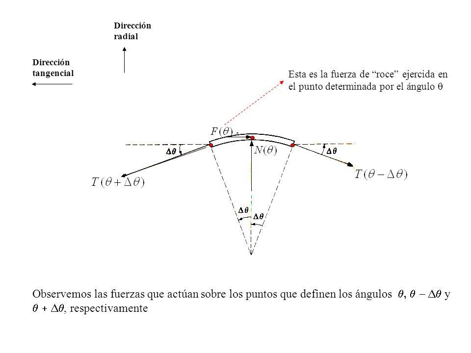Dirección tangencial Dirección radial Observemos las fuerzas que actúan sobre los puntos que definen los ángulos y, respectivamente Esta es la fuerza de roce ejercida en el punto determinada por el ángulo
