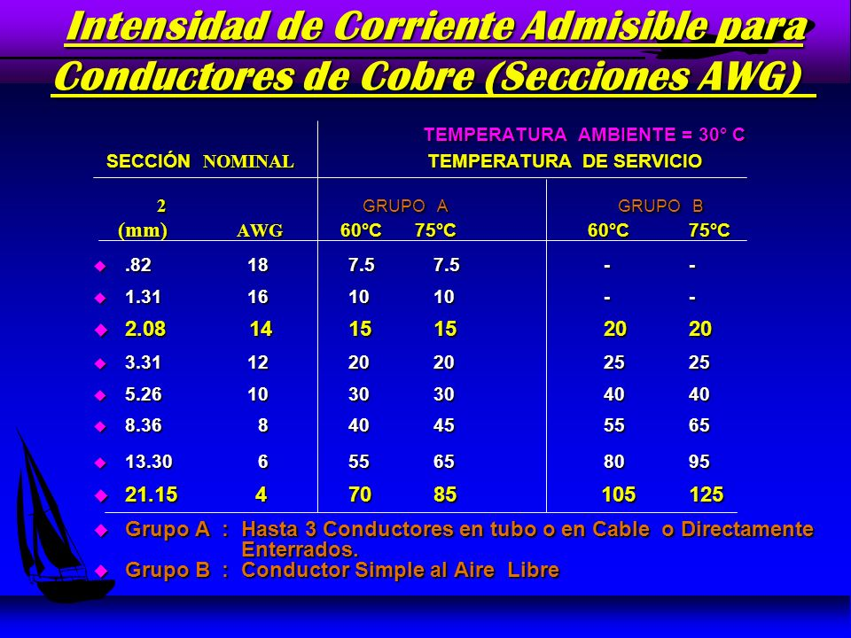Intensidad de Corriente Admisible para Conductores de Cobre (Secc.