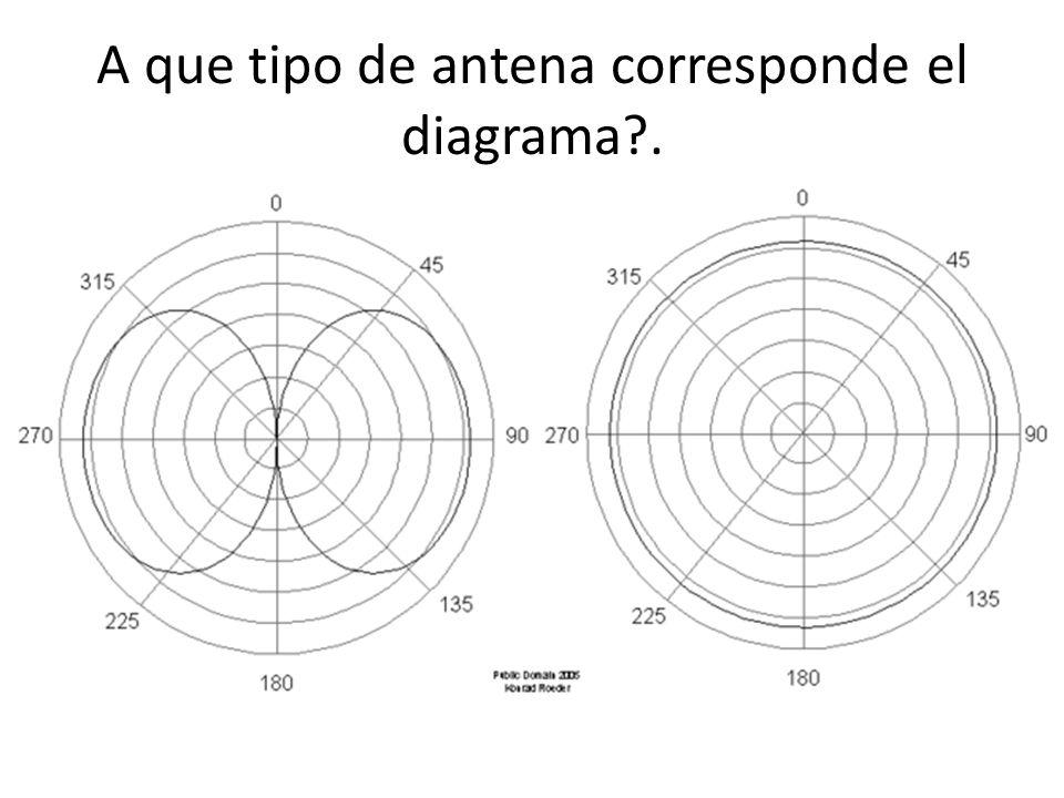 A que tipo de antena corresponde el diagrama?.