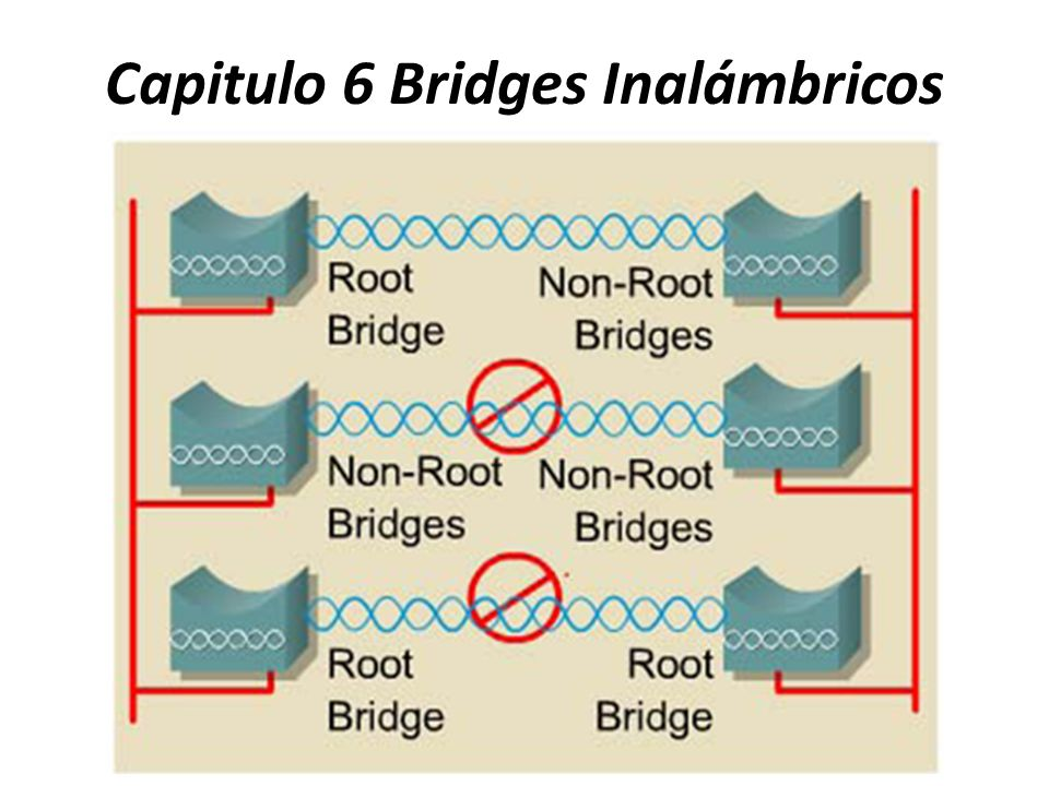 Capitulo 6 Bridges Inalámbricos