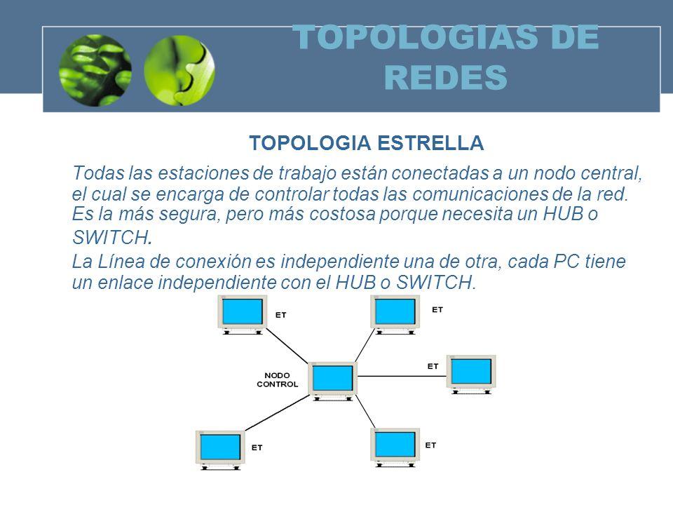 TOPOLOGIAS DE REDES TOPOLOGIA ESTRELLA Todas las estaciones de trabajo están conectadas a un nodo central, el cual se encarga de controlar todas las comunicaciones de la red.