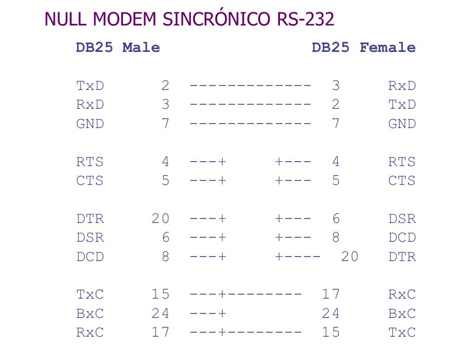 NULL MODEM SINCRÓNICO RS-232 DB25 Male DB25 Female TxD 2 ------------- 3 RxD RxD 3 ------------- 2 TxD GND 7 ------------- 7 GND RTS 4 ---+ +--- 4 RTS