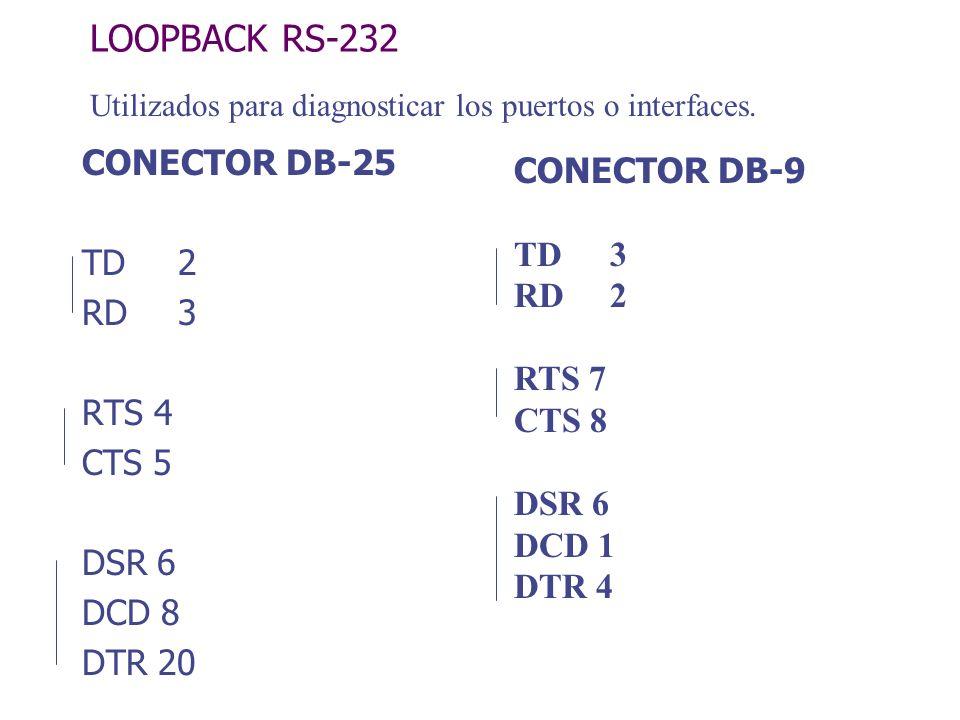 LOOPBACK RS-232 CONECTOR DB-25 TD 2 RD 3 RTS 4 CTS 5 DSR 6 DCD 8 DTR 20 CONECTOR DB-9 TD 3 RD 2 RTS 7 CTS 8 DSR 6 DCD 1 DTR 4 Utilizados para diagnost