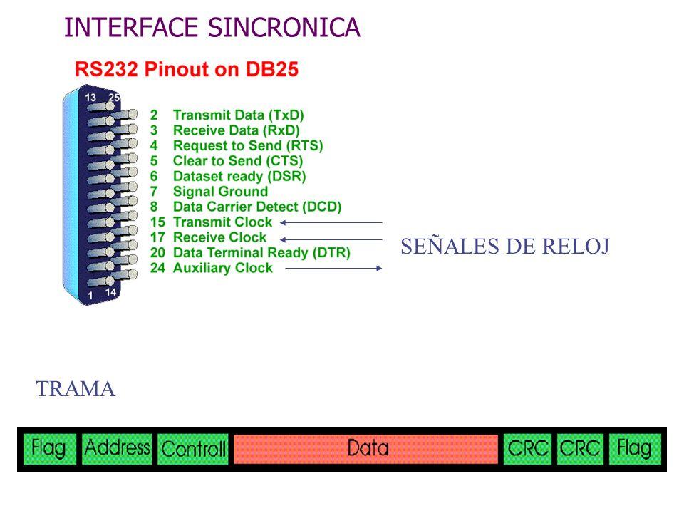 INTERFACE SINCRONICA TRAMA SEÑALES DE RELOJ